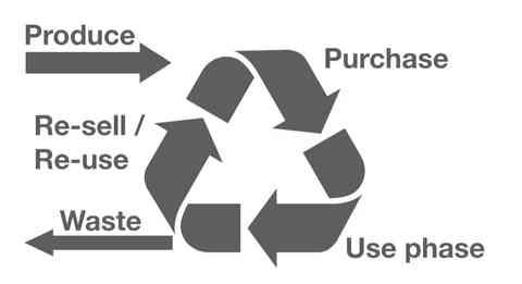 Wiederverwendbar Logo mit Kreislauf Recycle